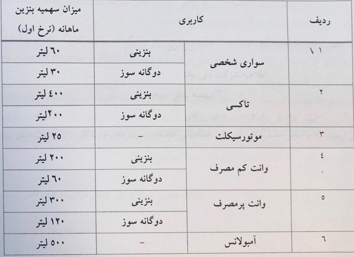 اعلامِ جزئیات سهمیهبندی سوخت از بامداد ۲۴ آبان